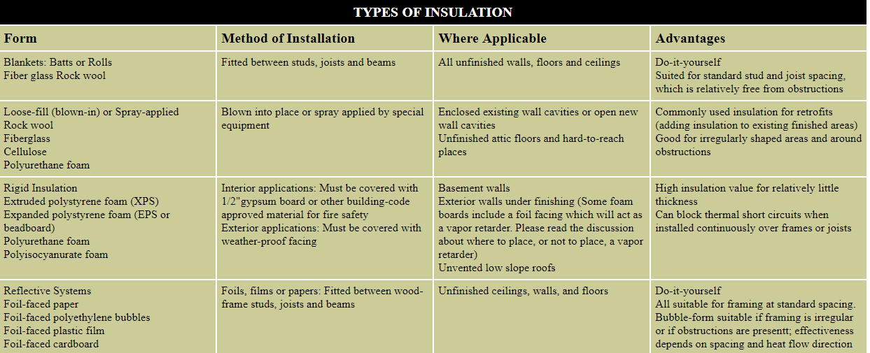 Diy projects types of insulation material available solutioingenieria Images